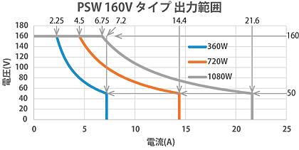 直流電源PSWシリーズ160Vタイプ出力範囲 テクシオ