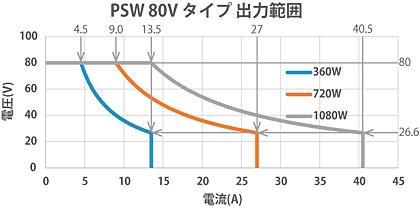直流電源PSWシリーズ80Vタイプ出力範囲 テクシオ