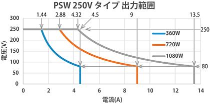 直流電源PSWシリーズ250Vタイプ出力範囲 テクシオ