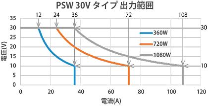 直流電源PSWシリーズ30Vタイプ出力範囲 テクシオ