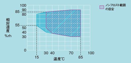 プラチナスJ湿度制御可能範囲(PCR型)エスペック/ESPEC