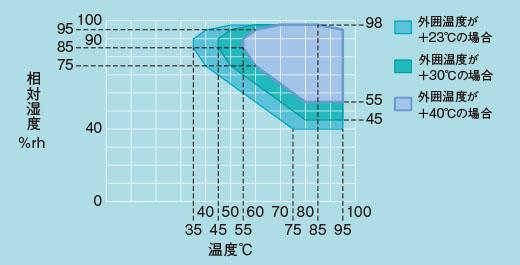 プラチナスJ湿度制御可能範囲(PHP型)エスペック/ESPEC
