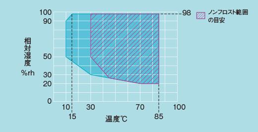 プラチナスJ湿度制御可能範囲(PR型、PL型、PSL型)エスペック/ESPEC