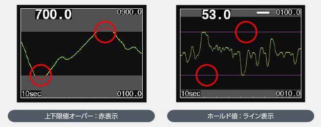 デジタル指示計 TD-700T グラフ表示イメージ 2