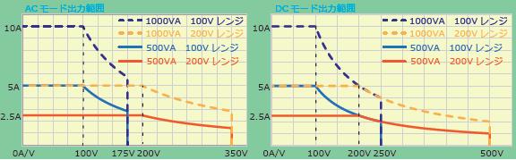 コンパクトAC/DC電源 ASRシリーズ 出力範囲図(テクシオ・テクノロジー/TEXIO)