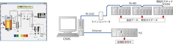 集録・監視パッケージシステム CISAS/V4 システム構成例4 (チノー/CHINO)