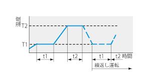 低温恒温器 LTE型 プログラムパターン図5