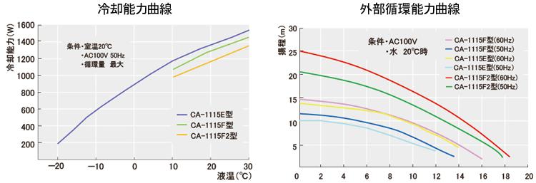 データ:冷却水循環装置(チラー)クールエース CA-1115E/F/F2