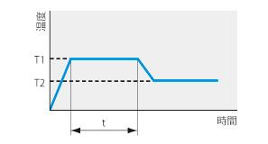 低温恒温器 LTE型 プログラムパターン図4