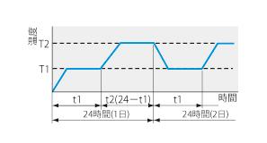 低温恒温器 LTE型 プログラムパターン図6
