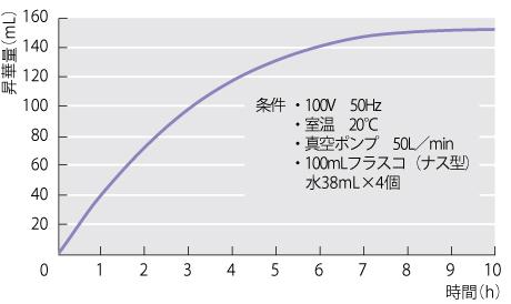 データ:小型凍結乾燥機 FDS-1000型