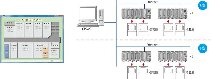 集録・監視パッケージシステム CISAS/V4 システム構成例3 (チノー/CHINO)