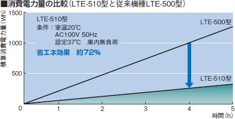 低温恒温器 LTE-500とLTE-510の電力量比較グラフ(東京理化器械/EYELA)