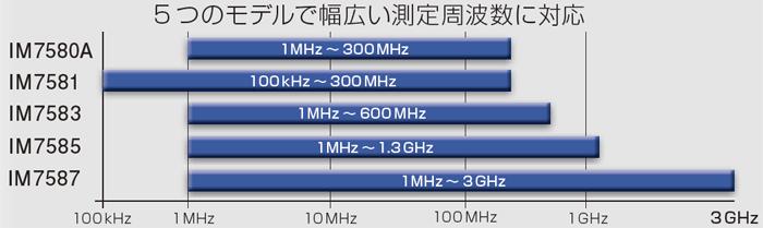 インピーダンスアナライザ IM7580シリーズ測定周波数範囲図