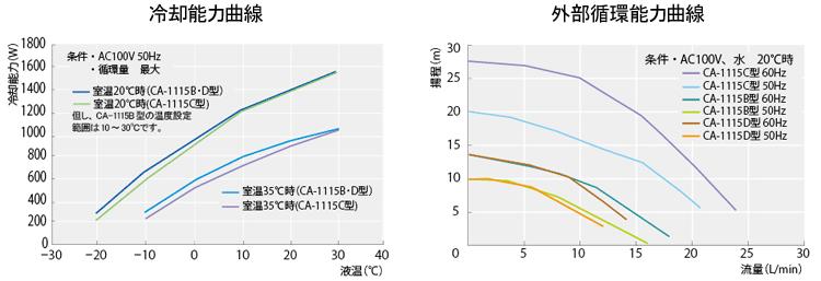 データ:冷却水循環装置(チラー)クールエース CA-1115B/C/D