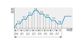 低温恒温器 LTE型 プログラムパターン図7
