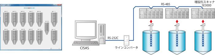 集録・監視パッケージシステム CISAS/V4 システム構成例2(チノー/CHINO)
