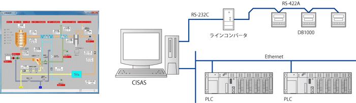 集録・監視パッケージシステム CISAS/V4 システム構成例1 (チノー/CHINO)