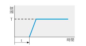 低温恒温器 LTE型 プログラムパターン図2