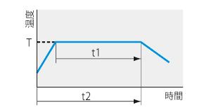 低温恒温器 LTE型 プログラムパターン図3