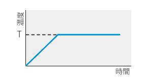 低温恒温器 LTE型 プログラムパターン図1