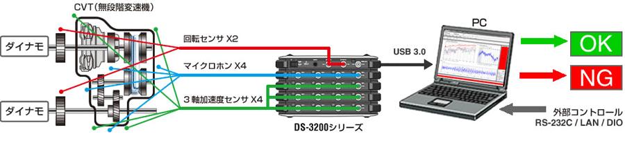 ノイズテスティングソフトウェア GN-1100 シリーズ システム例2
