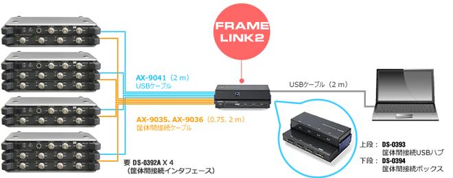 データステーションDS-3000 シリーズ FRAME LINK2