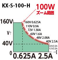 直流電源 KX-S-100-H 出力範囲(高砂製作所/TAKASAGO)