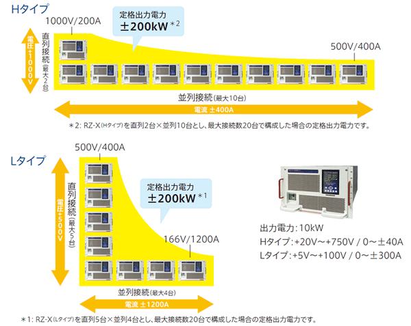 電力回生型双方向直流電源 RZ-X-10000並列運転イメージ