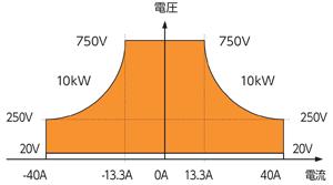 電力回生型双方向直流電源 RZ-X-10000-H出力範囲