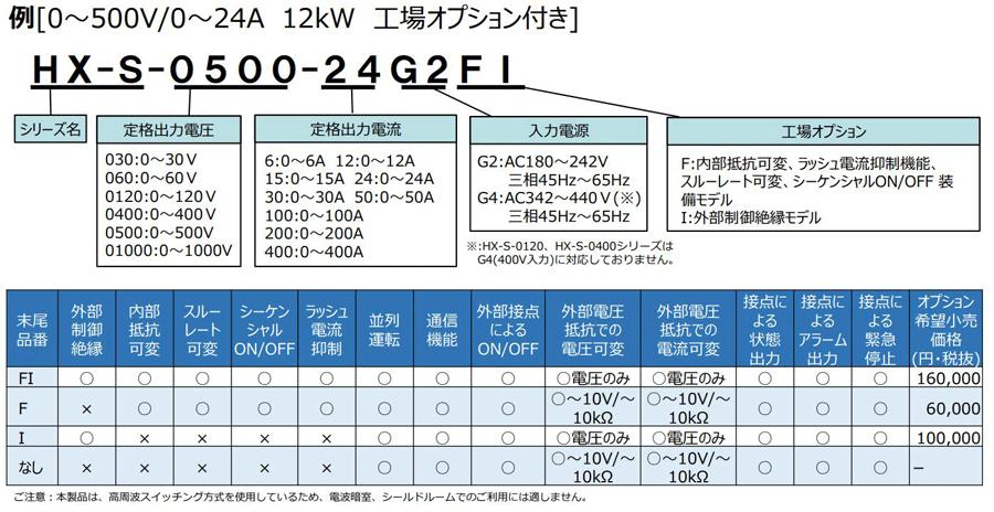大容量直流電源 HX-SーGシリーズ 型式オプション説明