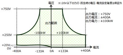 電力回生型双方向直流電源 RZ-X-100 出力範囲
