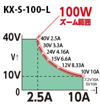 直流電源 KX-S-100-L 出力範囲(高砂製作所/TAKASAGO)