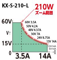 直流電源 KX-S-210-L出力範囲(高砂製作所/TAKASAGO)