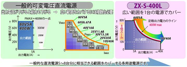 ズーム方式直流電源 ZX-S シリーズ ズーム電源イメージ