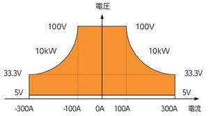 電力回生型双方向直流電源 RZ-X-10000-L出力範囲