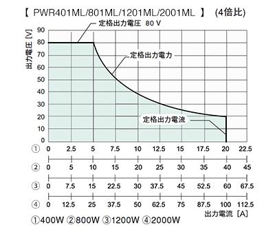 ワイドレンジ直流電源 PWR-01シリーズMLタイプ出力範囲